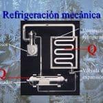 refrigeración mecánica